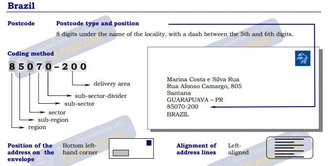 Brazil Postal Code Post Code Postcode Zip Code