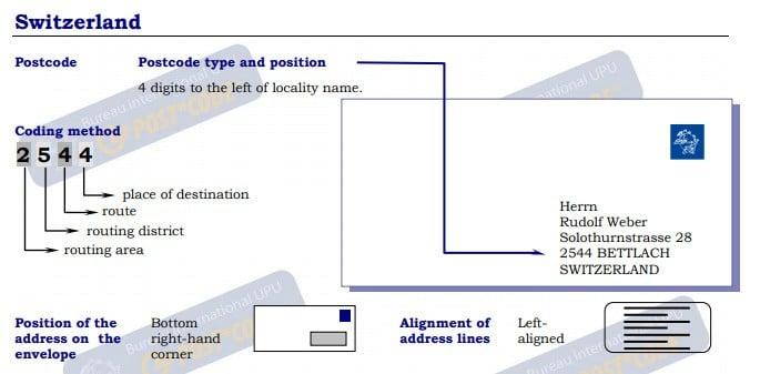 Bettingen schweiz postleitzahlenverzeichnis binary options 60 seconds indicator 13