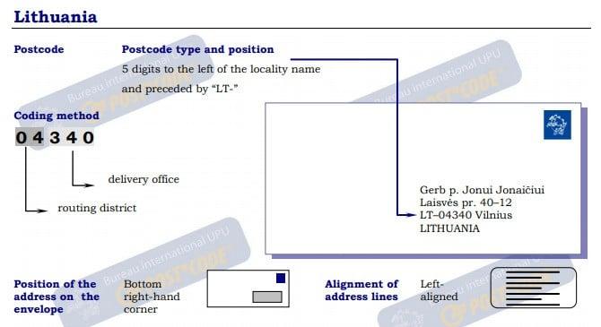 Lithuania - Postal Code | Post Code | Postcode | ZIP Code ✉️
