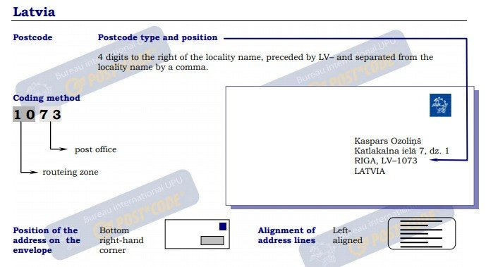 Latvia Postal Code Post Code Postcode Zip Code
