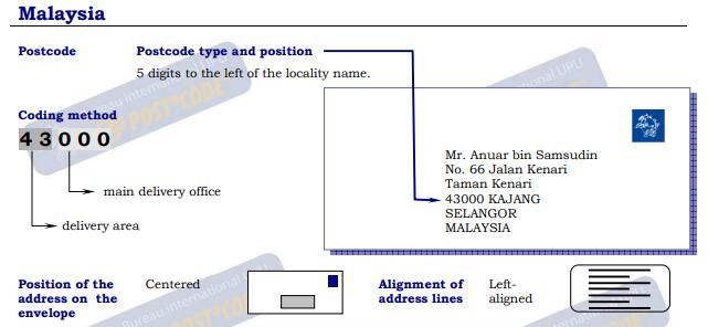 Malaysia Postal Code Post Code Postcode Zip Code