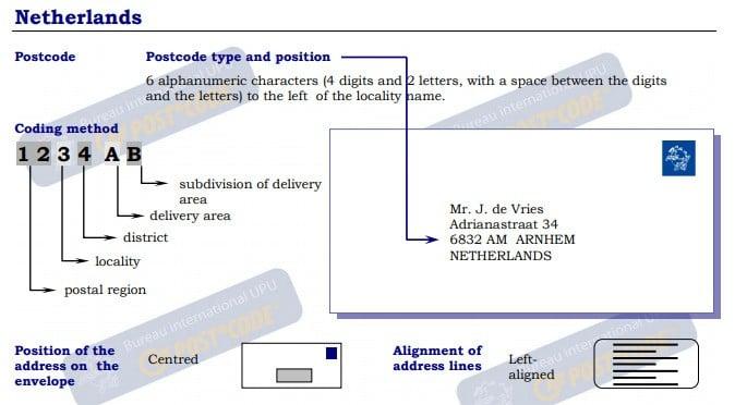 Netherlands - Postal Code | Post Code | Postcode | ZIP Code ✉️