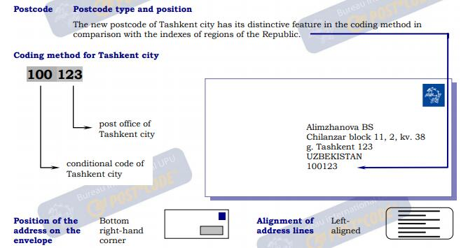 Uzbekistan Postal Code Post