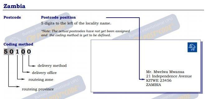 Kitwe postal code